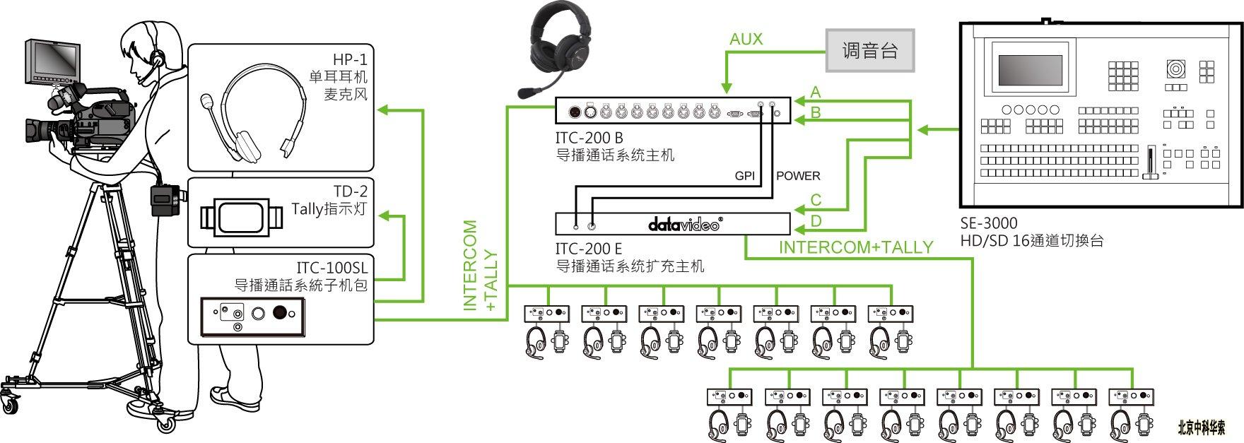 专业耳机麦克风标配